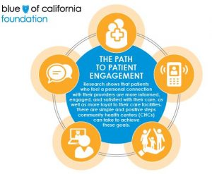 The Path to Patient Engagement