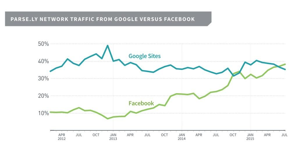 Google versus Facebook | Improving Social Media Messaging and Engagement through Measurement Tactics