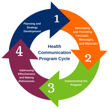 health communications program cycle